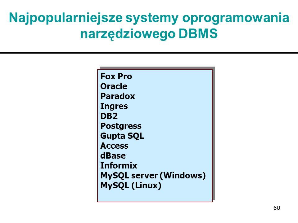 Najpopularniejsze systemy oprogramowania narzędziowego DBMS