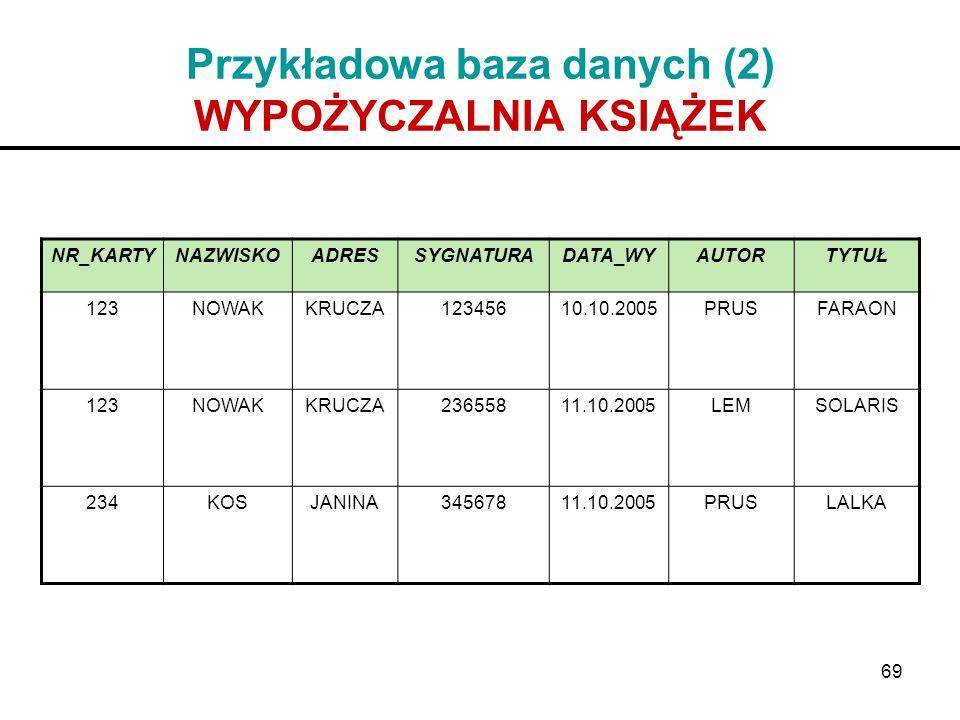 Przykładowa baza danych (2) WYPOŻYCZALNIA KSIĄŻEK