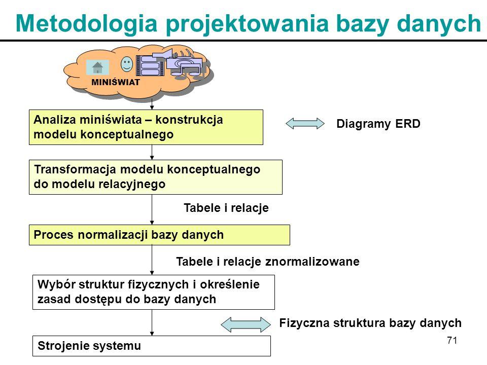Metodologia projektowania bazy danych
