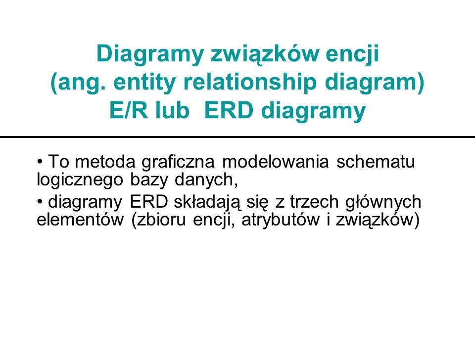 Diagramy związków encji (ang