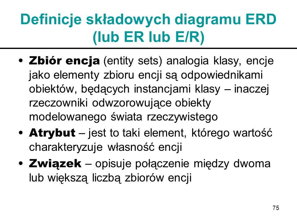 Definicje składowych diagramu ERD (lub ER lub E/R)