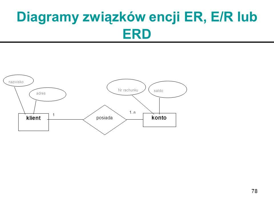 Diagramy związków encji ER, E/R lub ERD