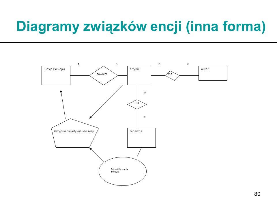 Diagramy związków encji (inna forma)