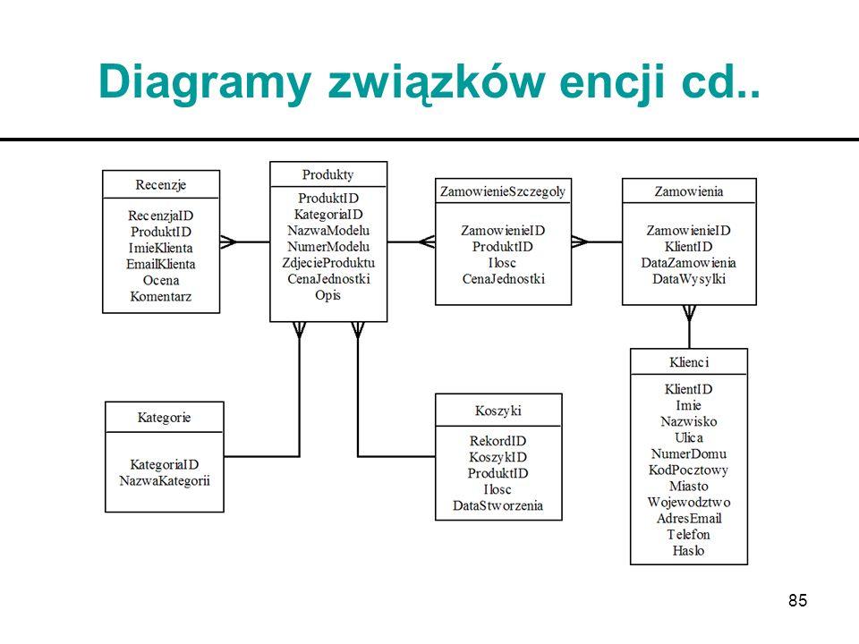 Diagramy związków encji cd..