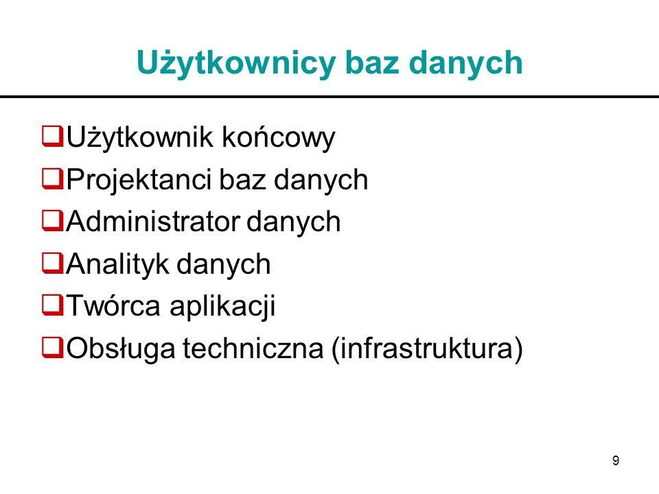 Użytkownicy baz danych