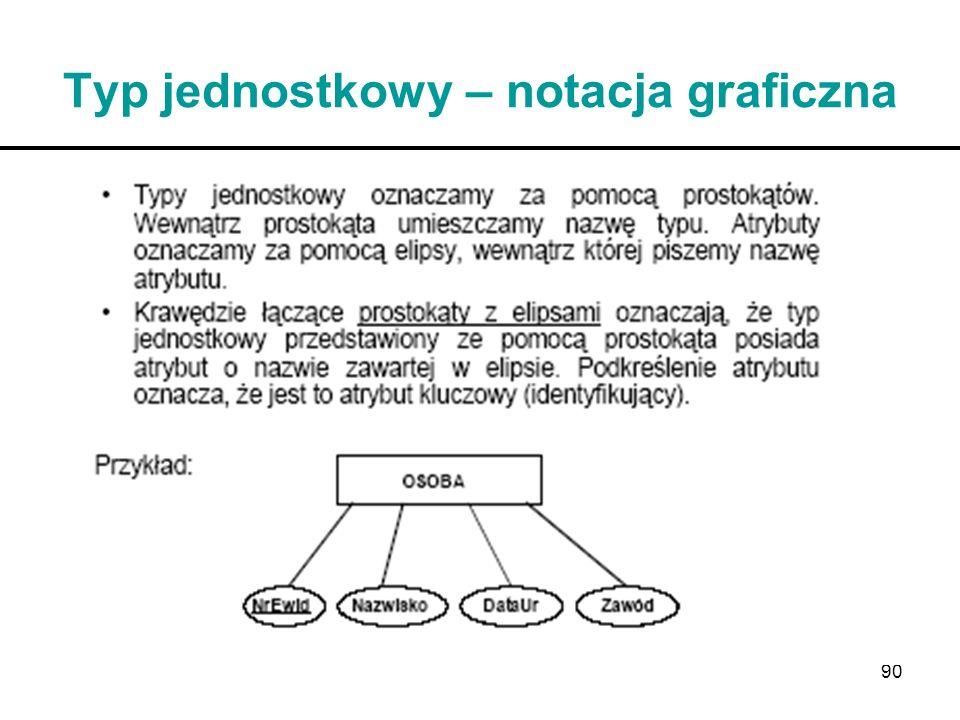 Typ jednostkowy – notacja graficzna