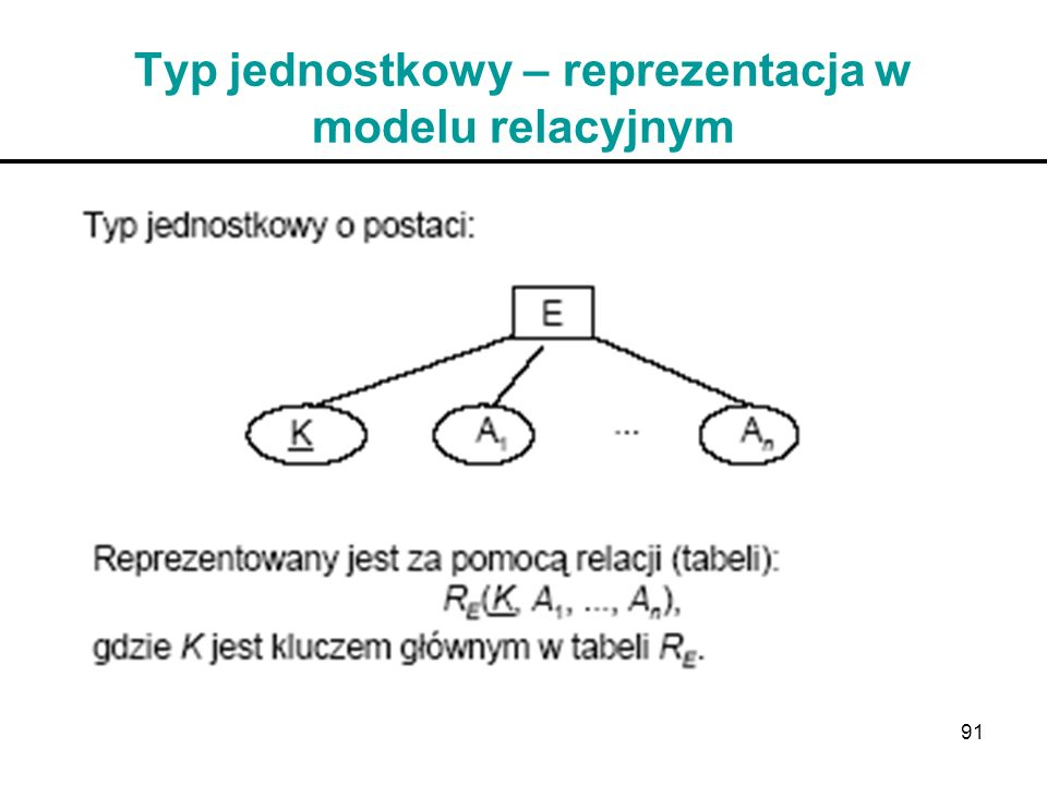 Typ jednostkowy – reprezentacja w modelu relacyjnym