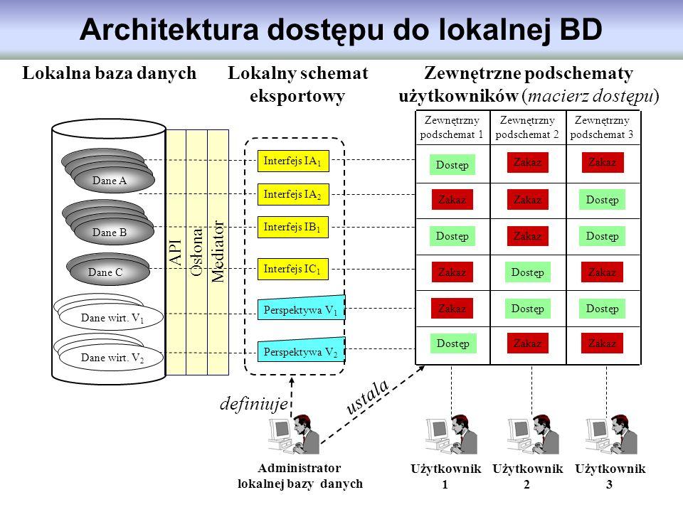 Architektura dostępu do lokalnej BD