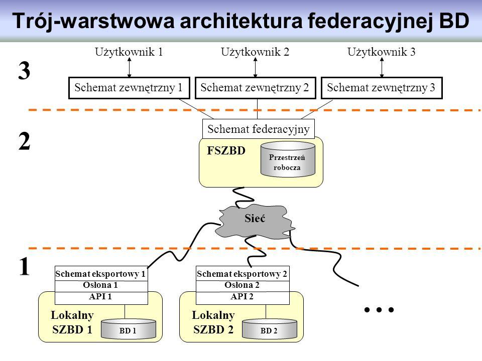 Trój-warstwowa architektura federacyjnej BD