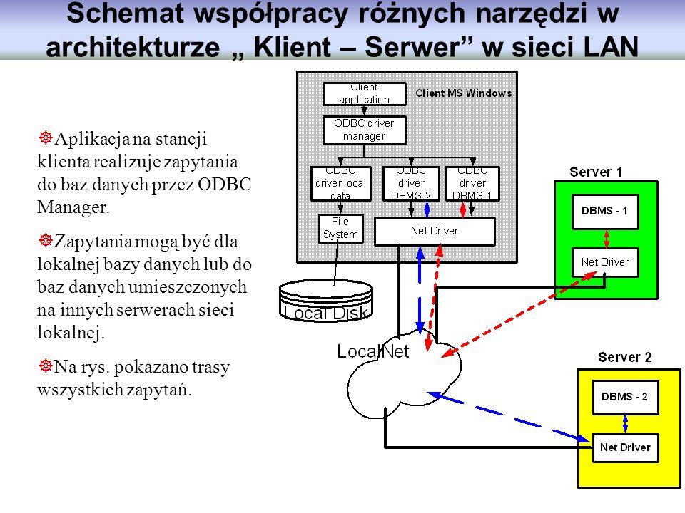 """Schemat współpracy różnych narzędzi w architekturze """" Klient – Serwer w sieci LAN"""