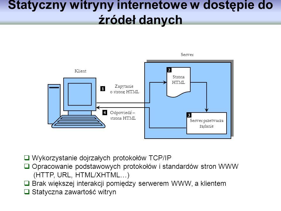 Statyczny witryny internetowe w dostępie do źródeł danych