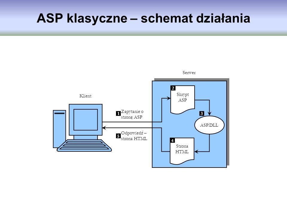 ASP klasyczne – schemat działania