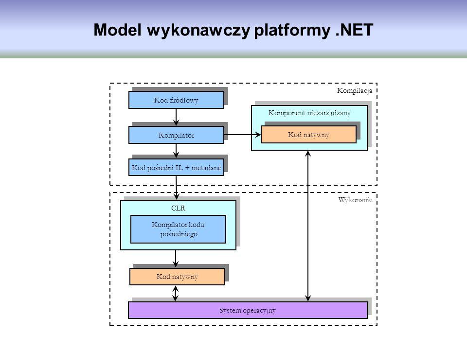 Model wykonawczy platformy .NET