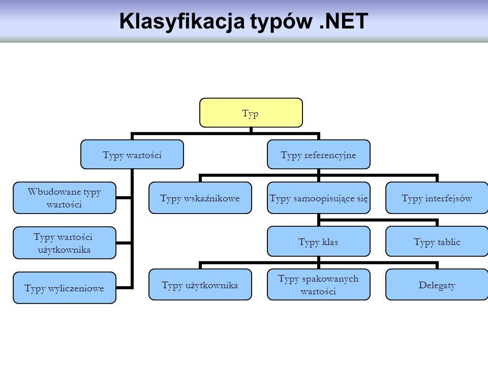 Klasyfikacja typów .NET