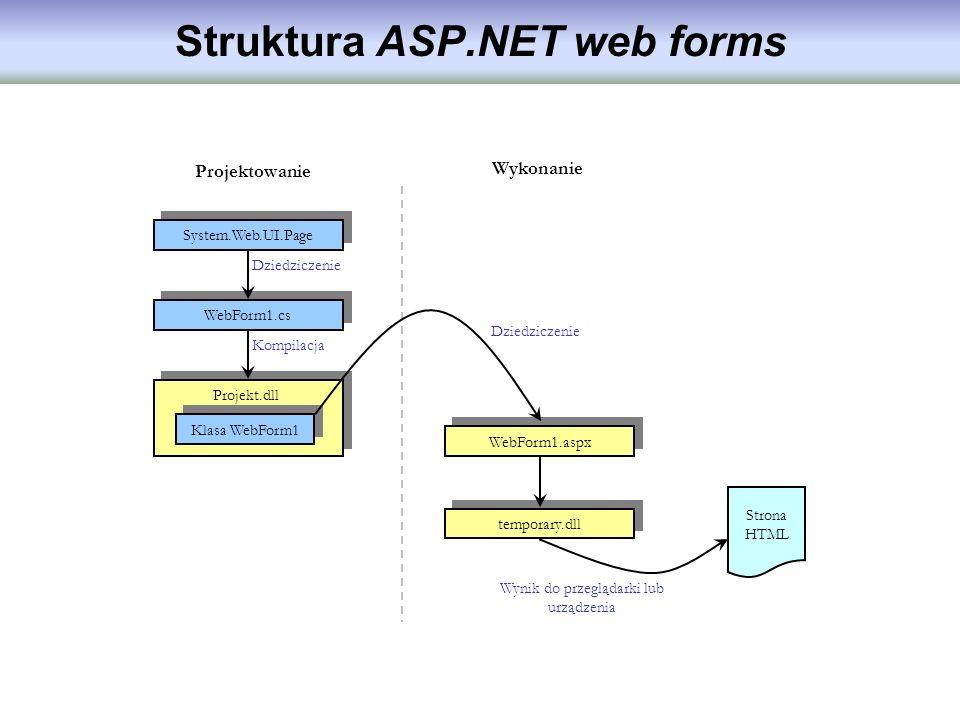Struktura ASP.NET web forms