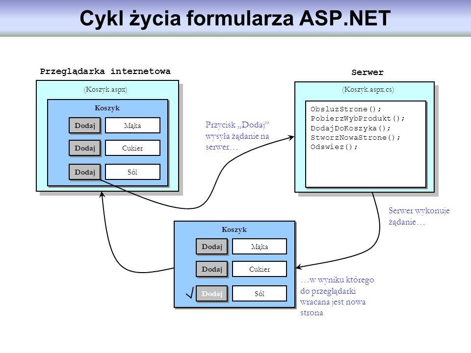 Cykl życia formularza ASP.NET