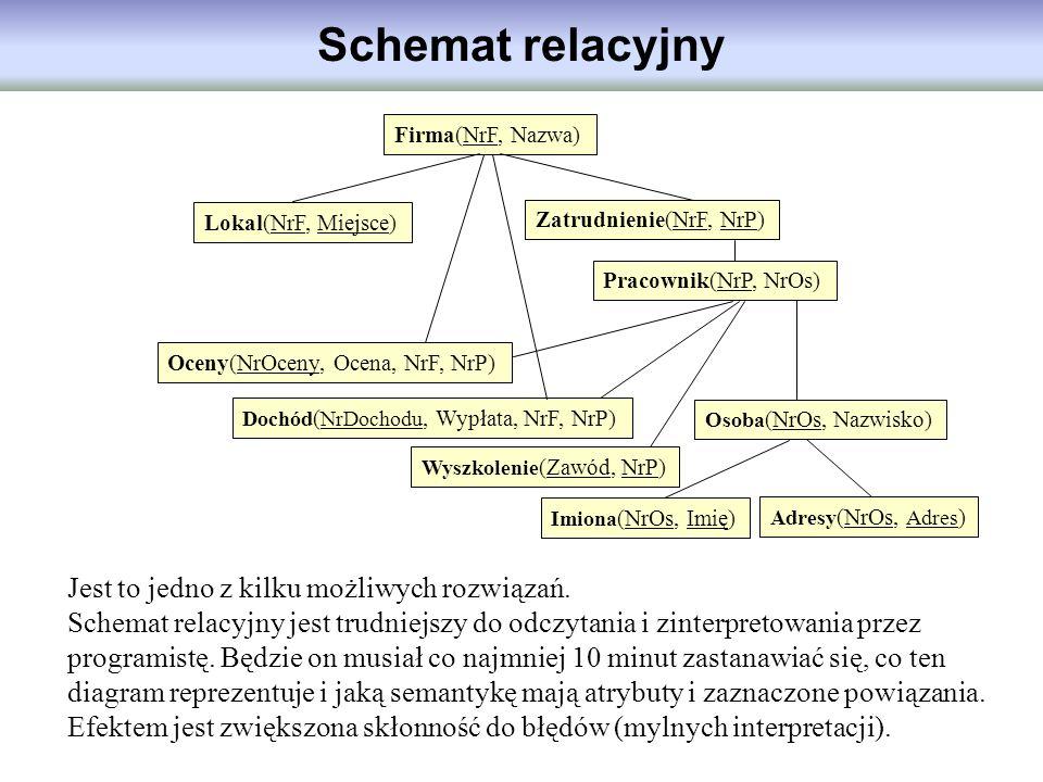 Schemat relacyjny Jest to jedno z kilku możliwych rozwiązań.
