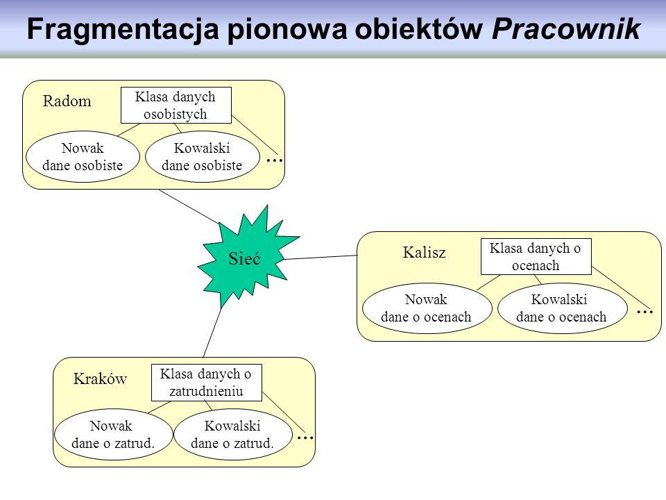Fragmentacja pionowa obiektów Pracownik