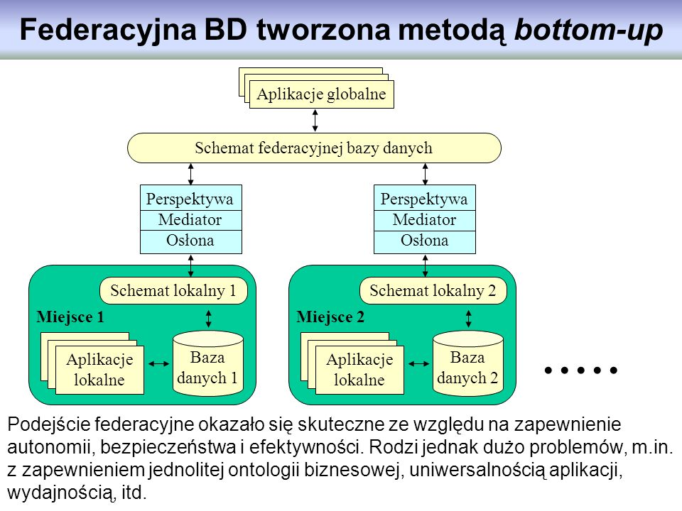 Federacyjna BD tworzona metodą bottom-up