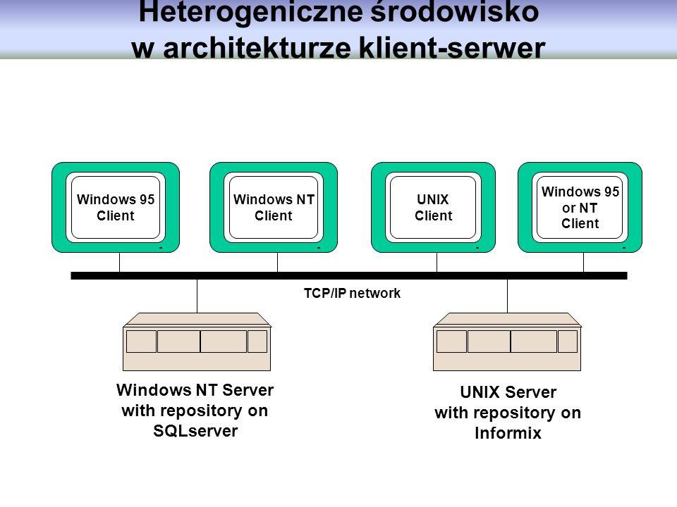 Heterogeniczne środowisko w architekturze klient-serwer