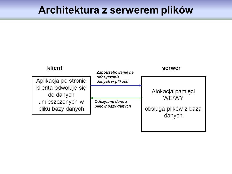 Architektura z serwerem plików