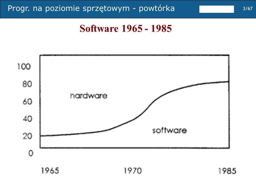 Software 1965 - 1985