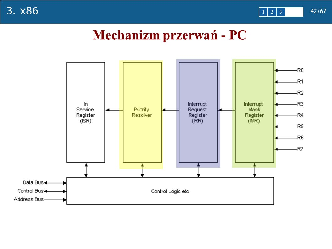 Mechanizm przerwań - PC