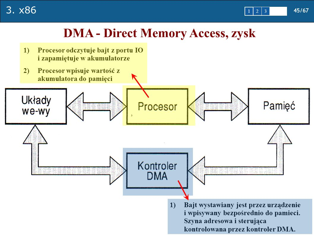 DMA - Direct Memory Access, zysk