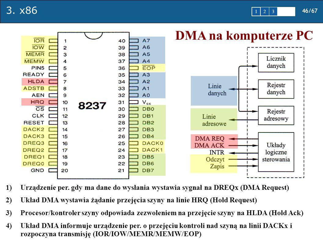 DMA na komputerze PC Urządzenie per. gdy ma dane do wysłania wystawia sygnał na DREQx (DMA Request)