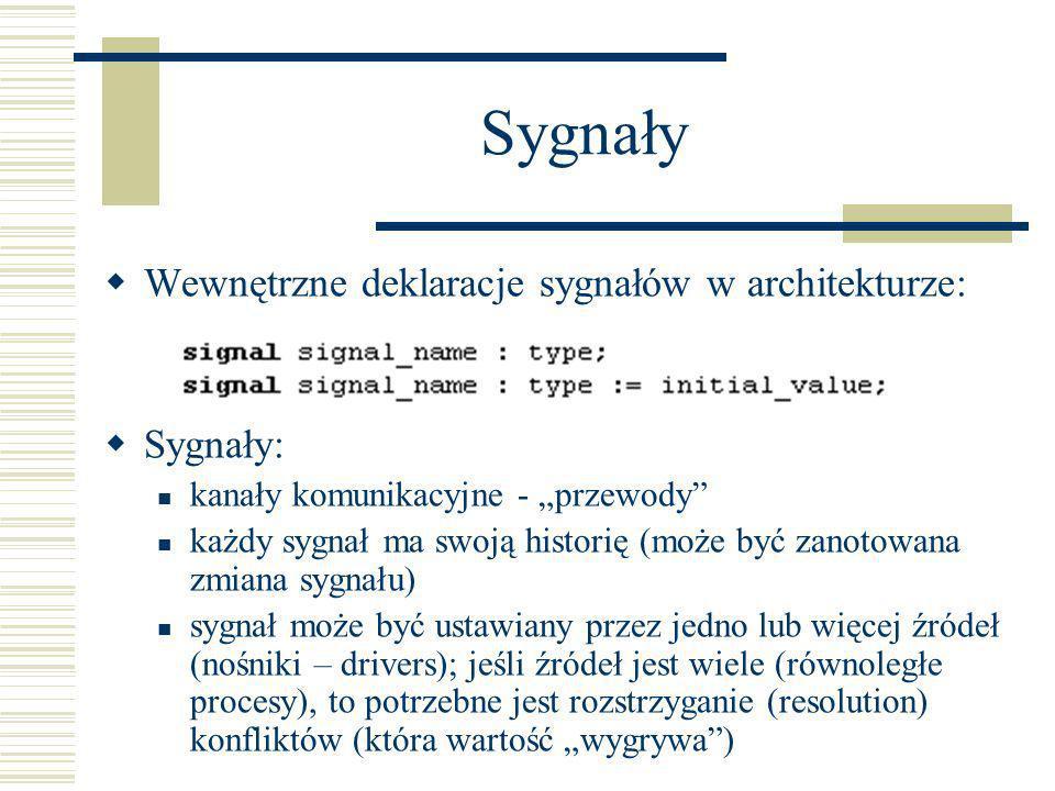 Sygnały Wewnętrzne deklaracje sygnałów w architekturze: Sygnały: