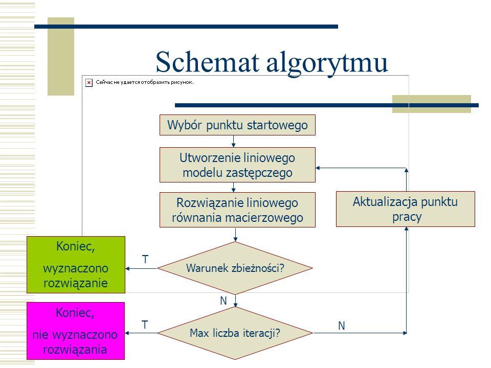 Schemat algorytmu Wybór punktu startowego