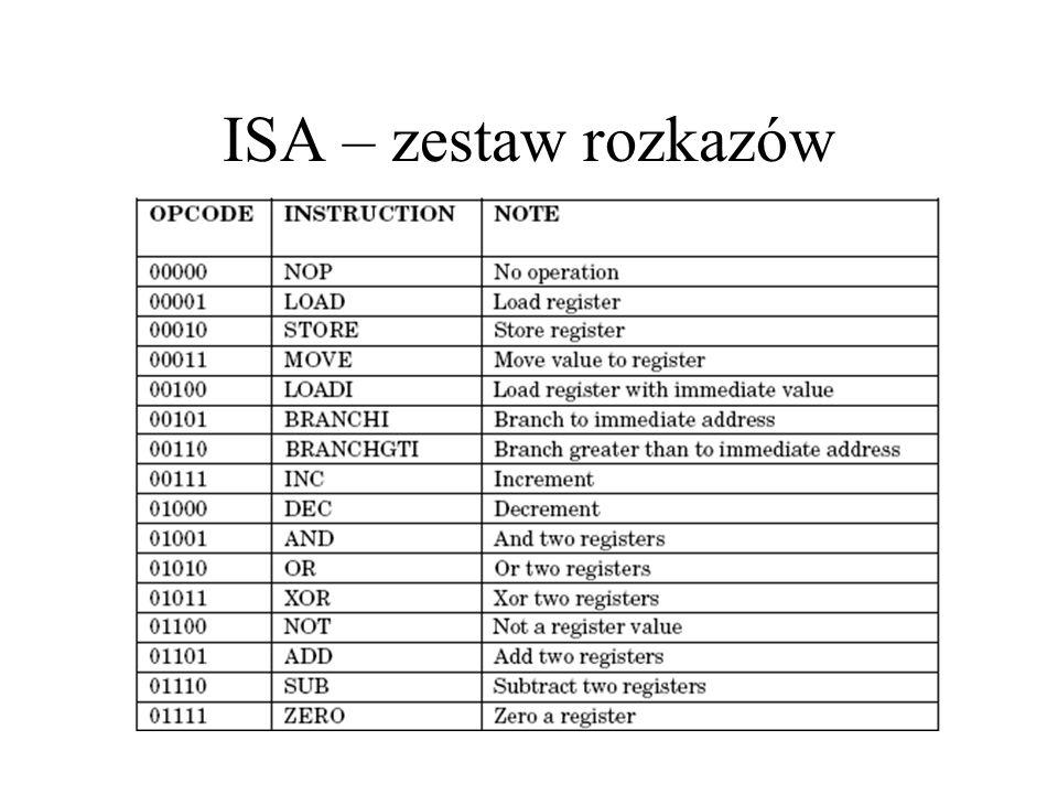 ISA – zestaw rozkazów