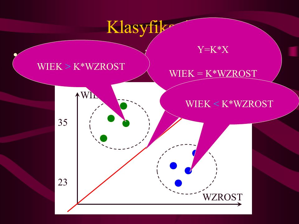 Klasyfikacja Wytyczenie granicy między dwoma grupami Y=K*X