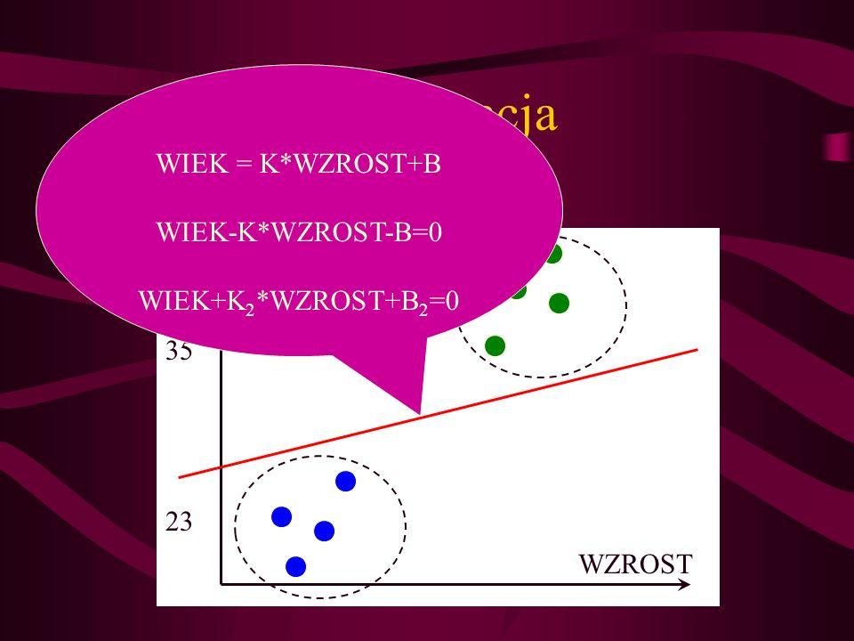 Klasyfikacja WIEK = K*WZROST+B WIEK-K*WZROST-B=0 WIEK+K2*WZROST+B2=0