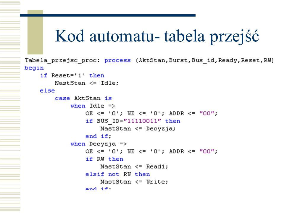 Kod automatu- tabela przejść
