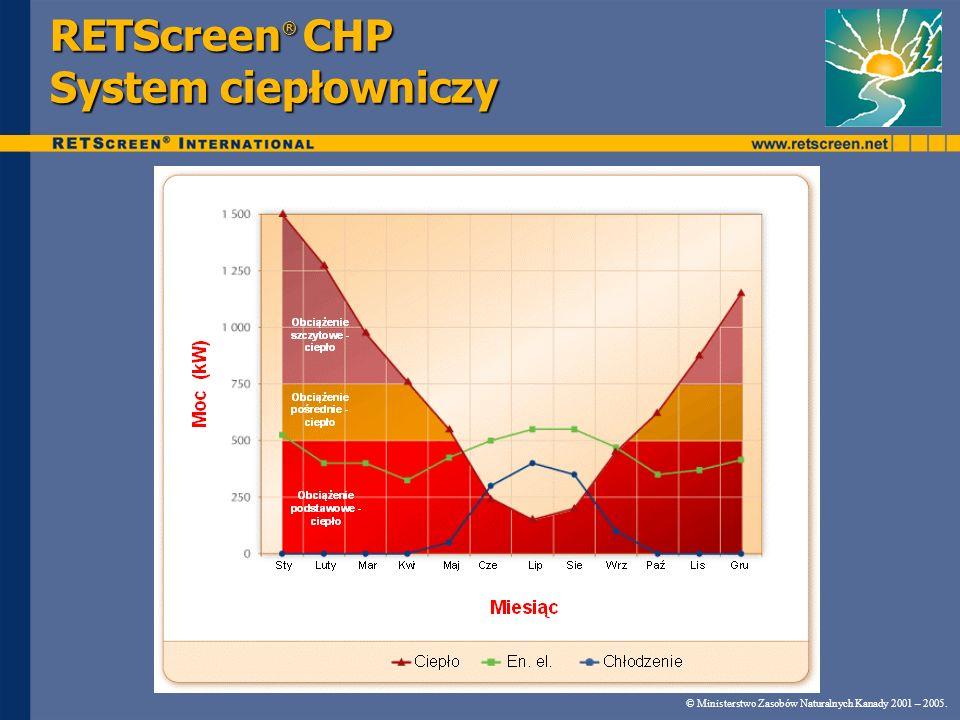 RETScreen® CHP System ciepłowniczy