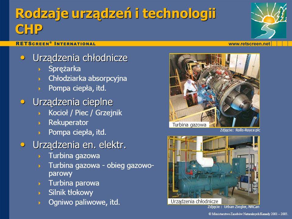 Rodzaje urządzeń i technologii CHP