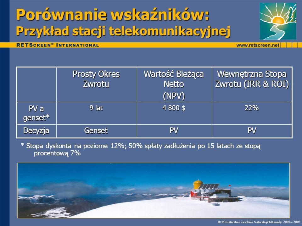 Porównanie wskaźników: Przykład stacji telekomunikacyjnej