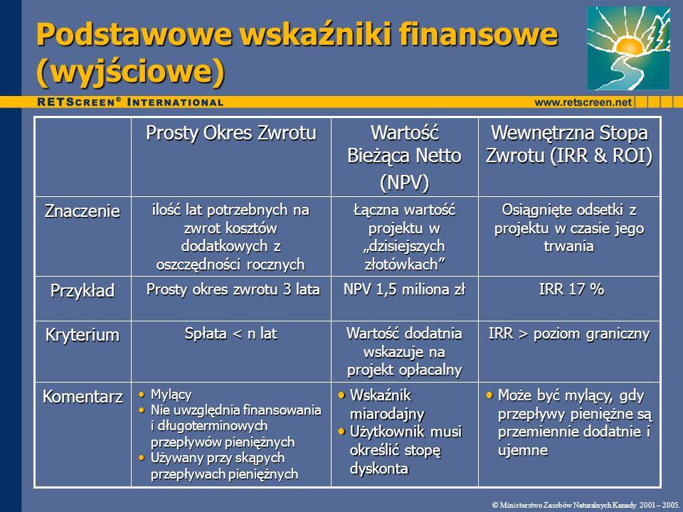 Podstawowe wskaźniki finansowe (wyjściowe)