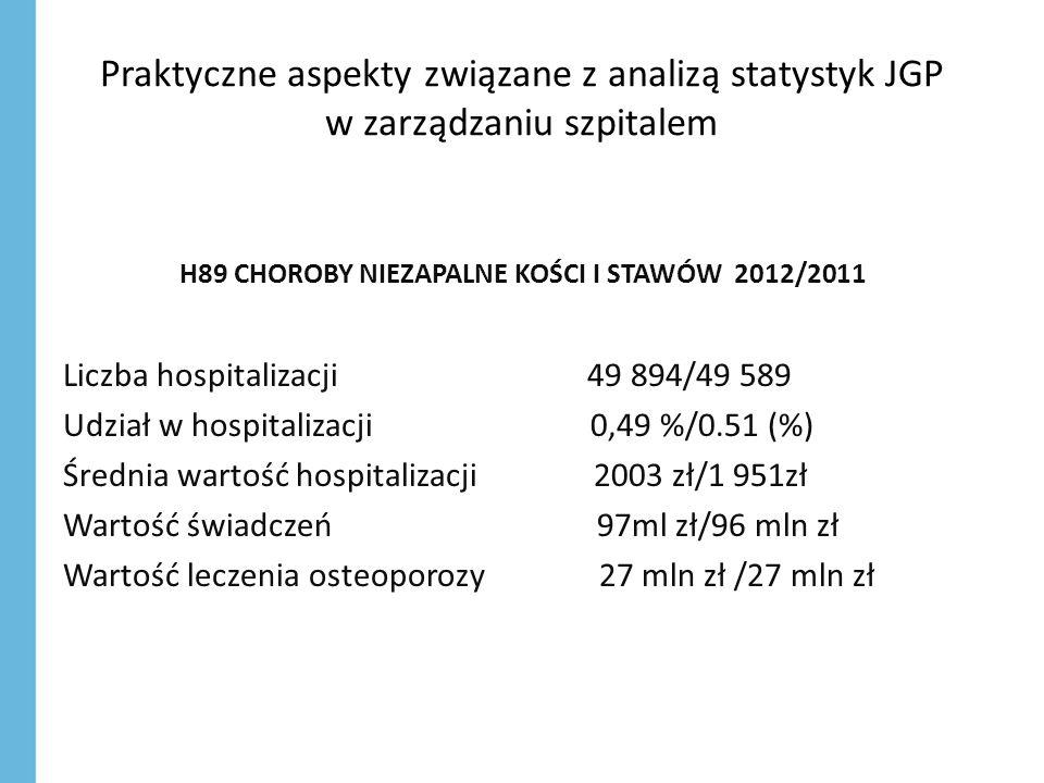 H89 CHOROBY NIEZAPALNE KOŚCI I STAWÓW 2012/2011