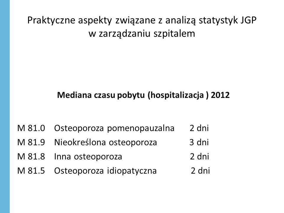 Mediana czasu pobytu (hospitalizacja ) 2012