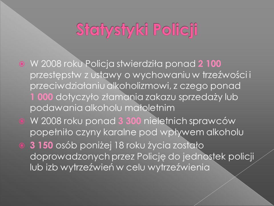 W 2008 roku Policja stwierdziła ponad 2 100 przestępstw z ustawy o wychowaniu w trzeźwości i przeciwdziałaniu alkoholizmowi, z czego ponad 1 000 dotyczyło złamania zakazu sprzedaży lub podawania alkoholu małoletnim