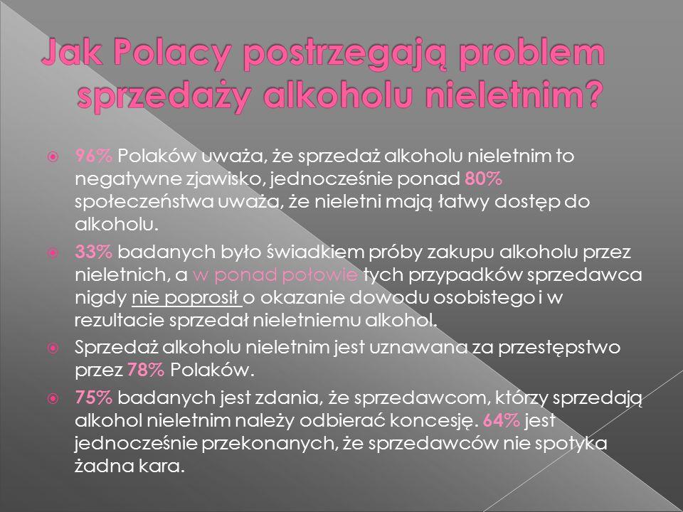 96% Polaków uważa, że sprzedaż alkoholu nieletnim to negatywne zjawisko, jednocześnie ponad 80% społeczeństwa uważa, że nieletni mają łatwy dostęp do alkoholu.