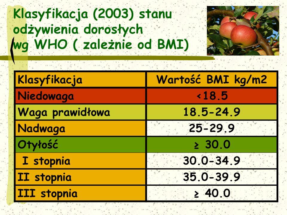 Klasyfikacja (2003) stanu odżywienia dorosłych wg WHO ( zależnie od BMI)