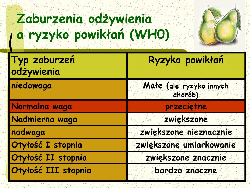 Zaburzenia odżywienia a ryzyko powikłań (WH0)