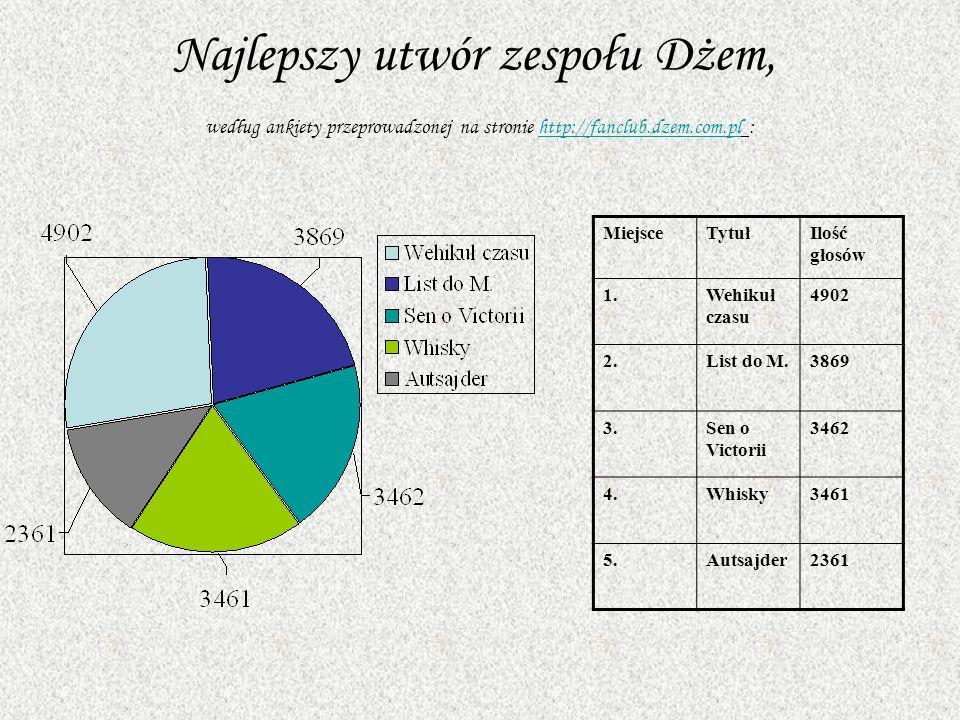 Najlepszy utwór zespołu Dżem, według ankiety przeprowadzonej na stronie http://fanclub.dzem.com.pl :
