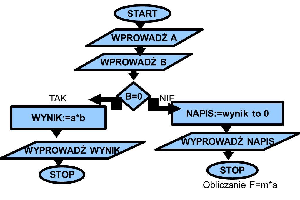 START WPROWADŹ A. WPROWADŹ B. B=0. TAK. NIE. NAPIS:=wynik to 0. WYNIK:=a*b. WYPROWADŹ NAPIS.