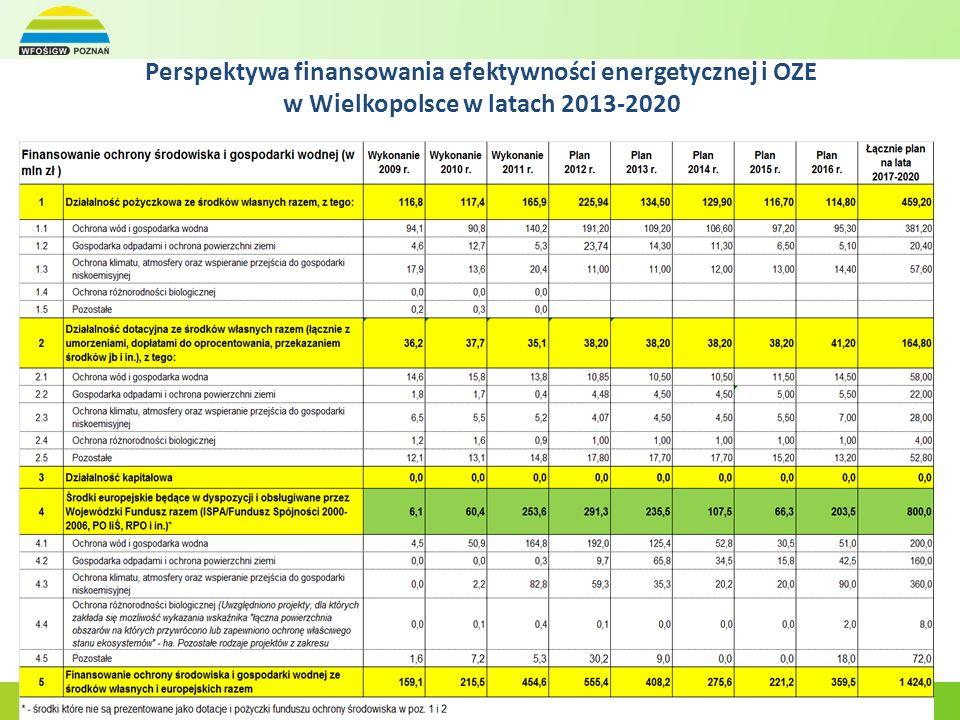 Perspektywa finansowania efektywności energetycznej i OZE w Wielkopolsce w latach 2013-2020