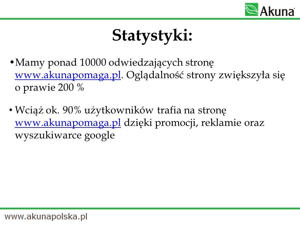 Statystyki:Mamy ponad 10000 odwiedzających stronę www.akunapomaga.pl. Oglądalność strony zwiększyła się o prawie 200 %