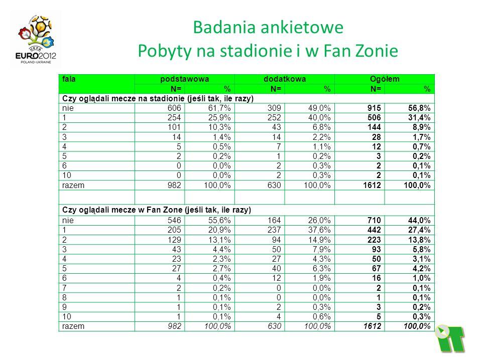 Badania ankietowe Pobyty na stadionie i w Fan Zonie
